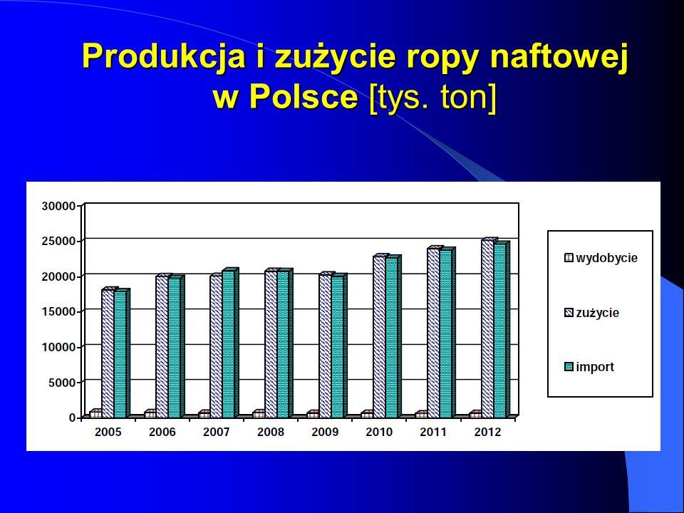 Produkcja i zużycie ropy naftowej w Polsce [tys. ton]